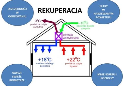 Rekuperacja w domu energooszczędnym